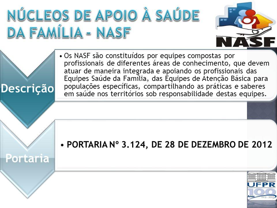 Núcleos de Apoio à Saúde da Família - NASF