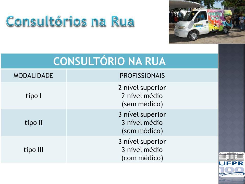 Consultórios na Rua CONSULTÓRIO NA RUA MODALIDADE PROFISSIONAIS tipo I