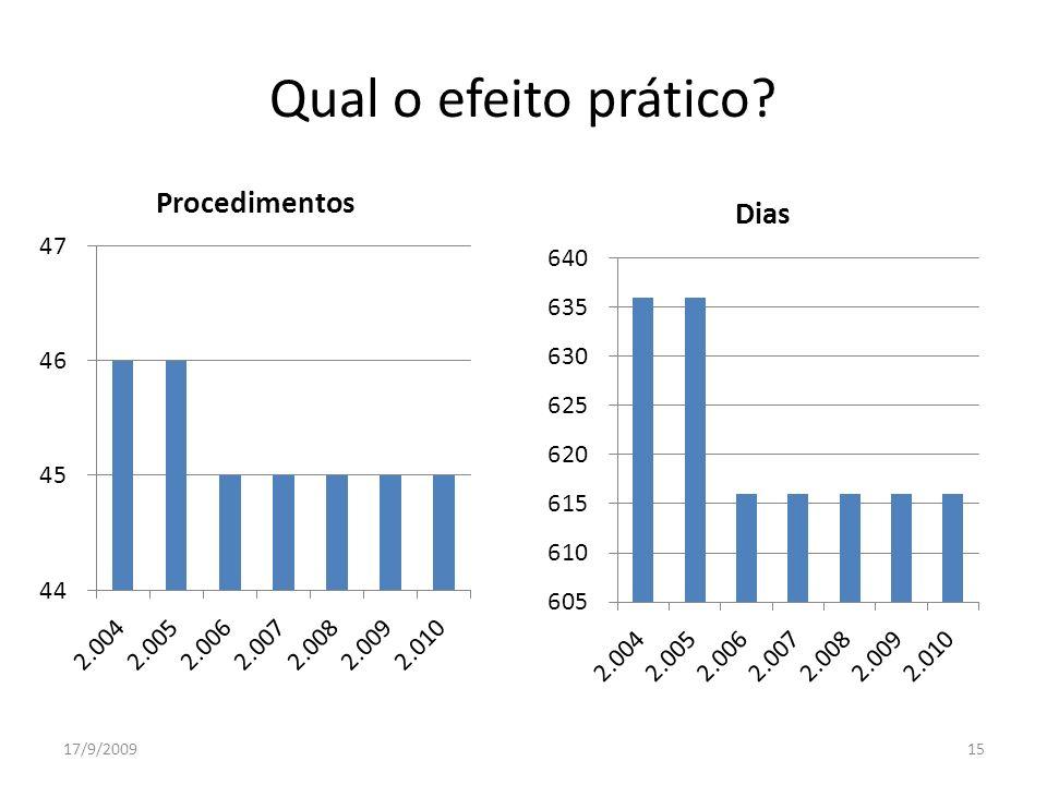 Qual o efeito prático 17/9/2009