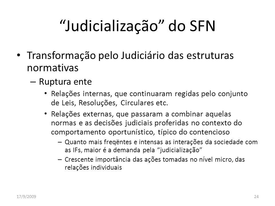 Judicialização do SFN