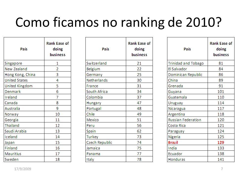 Como ficamos no ranking de 2010