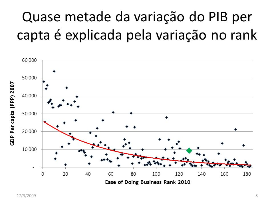 Quase metade da variação do PIB per capta é explicada pela variação no rank