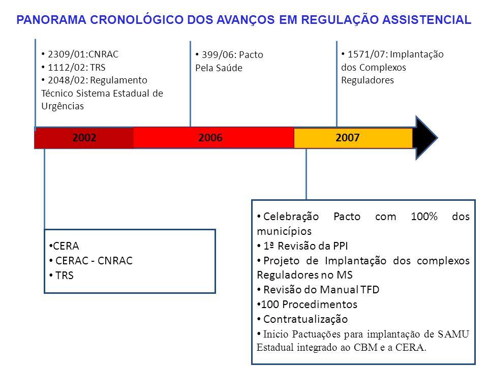 PANORAMA CRONOLÓGICO DOS AVANÇOS EM REGULAÇÃO ASSISTENCIAL