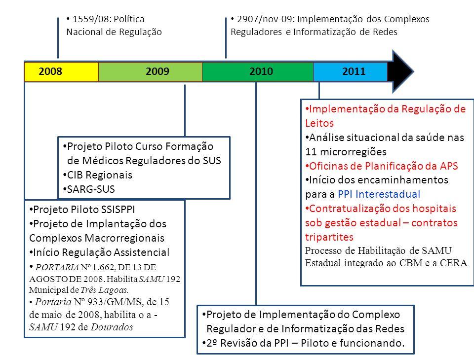 Implementação da Regulação de Leitos