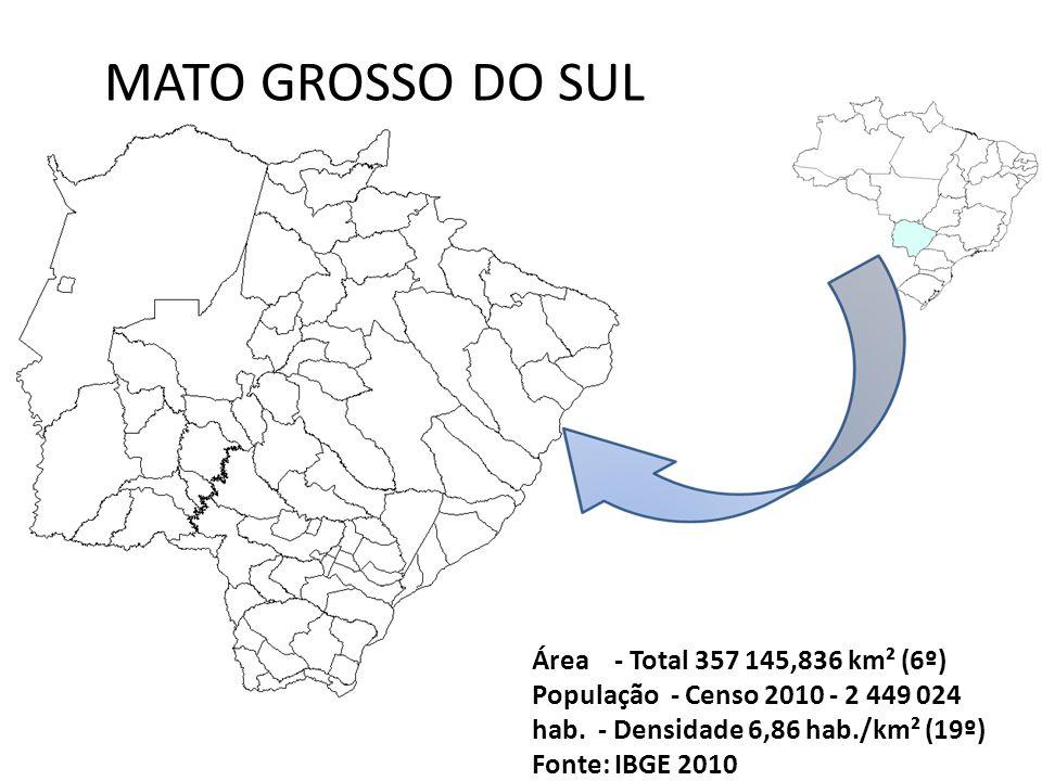 MATO GROSSO DO SUL Área - Total 357 145,836 km² (6º) População - Censo 2010 - 2 449 024 hab. - Densidade 6,86 hab./km² (19º)