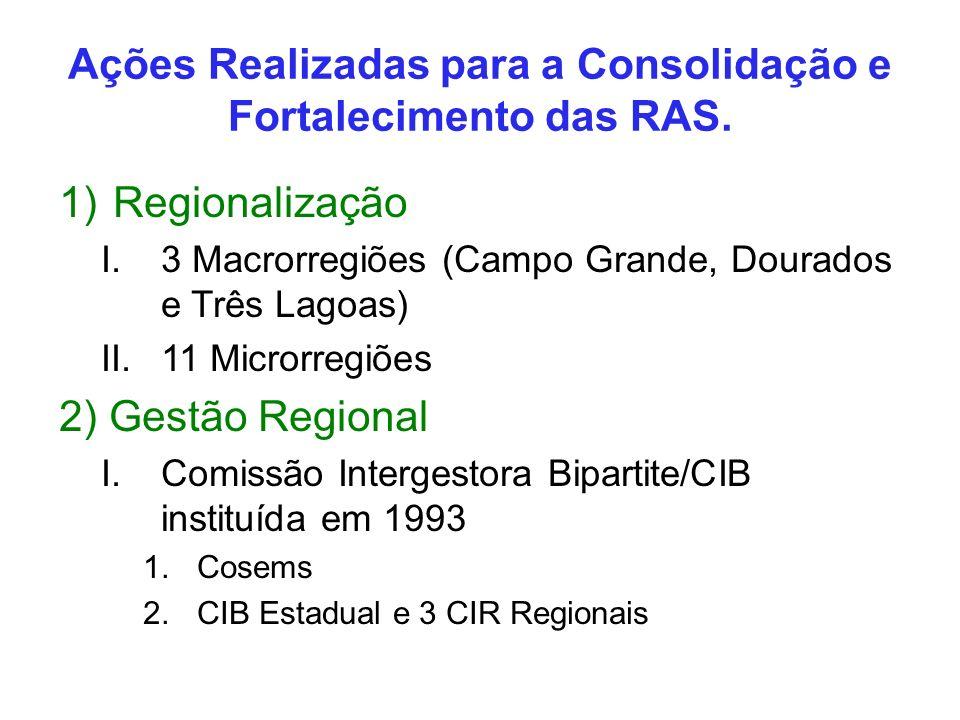 Ações Realizadas para a Consolidação e Fortalecimento das RAS.
