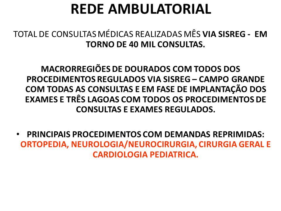 REDE AMBULATORIAL TOTAL DE CONSULTAS MÉDICAS REALIZADAS MÊS VIA SISREG - EM TORNO DE 40 MIL CONSULTAS.