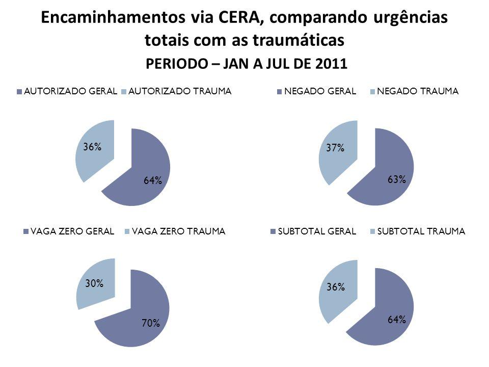 Encaminhamentos via CERA, comparando urgências totais com as traumáticas PERIODO – JAN A JUL DE 2011