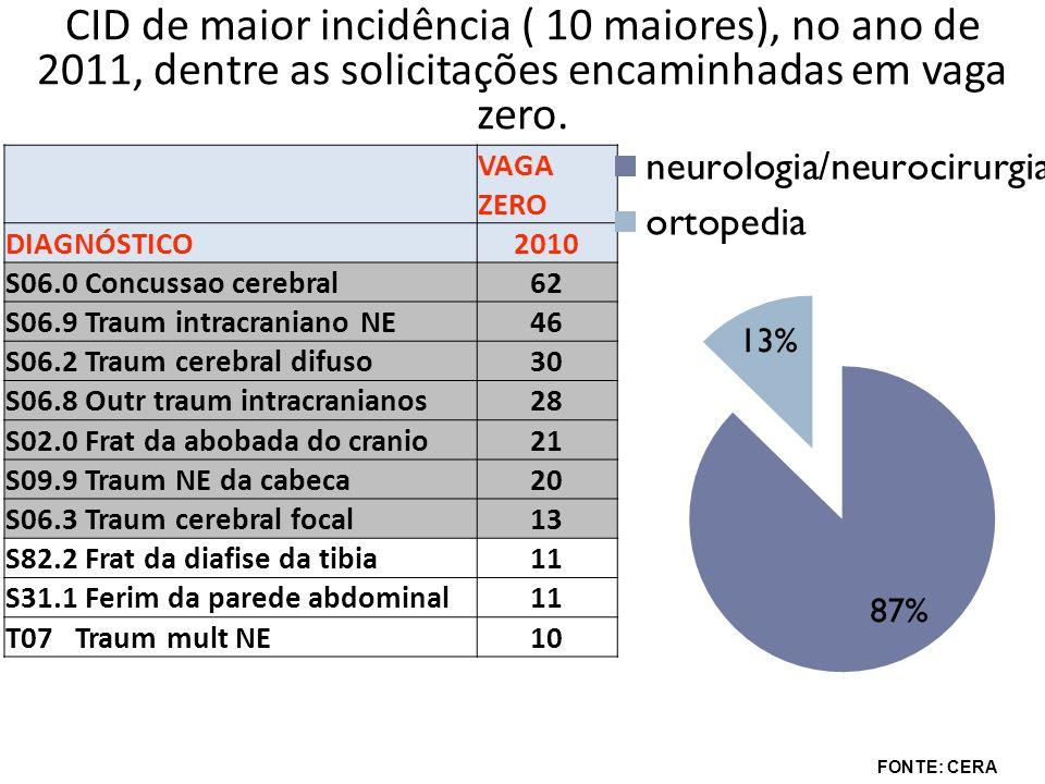 CID de maior incidência ( 10 maiores), no ano de 2011, dentre as solicitações encaminhadas em vaga zero.