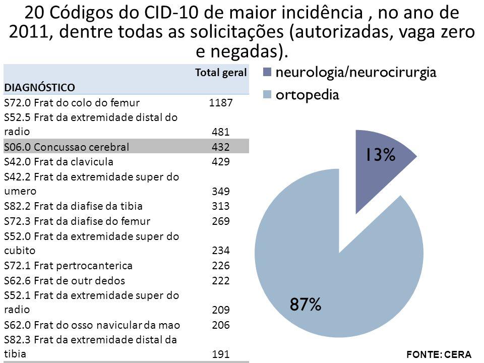 20 Códigos do CID-10 de maior incidência , no ano de 2011, dentre todas as solicitações (autorizadas, vaga zero e negadas).