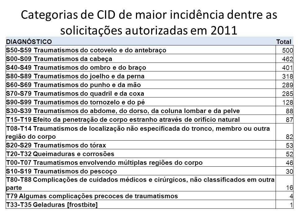 Categorias de CID de maior incidência dentre as solicitações autorizadas em 2011
