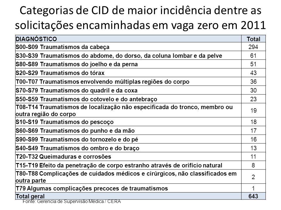Categorias de CID de maior incidência dentre as solicitações encaminhadas em vaga zero em 2011
