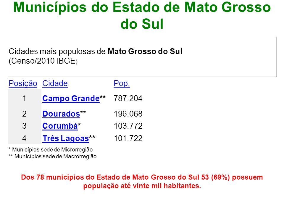 Municípios do Estado de Mato Grosso do Sul