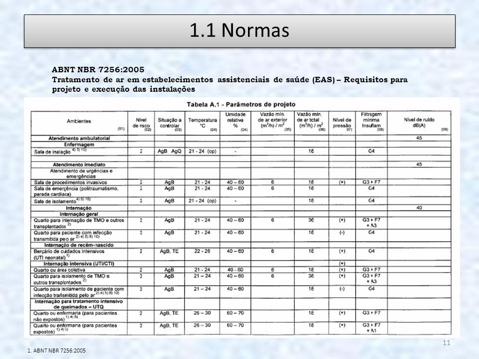 1.1 Normas ABNT NBR 7256:2005.