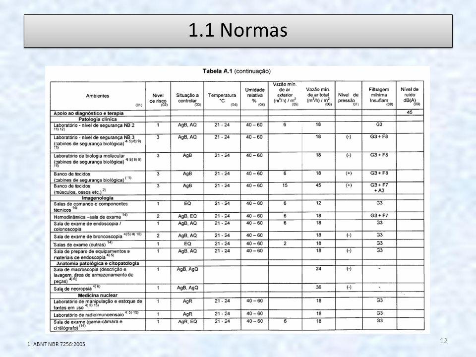 1.1 Normas 1. ABNT NBR 7256:2005