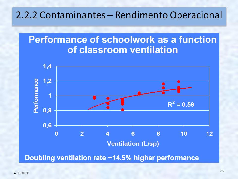 2.2.2 Contaminantes – Rendimento Operacional