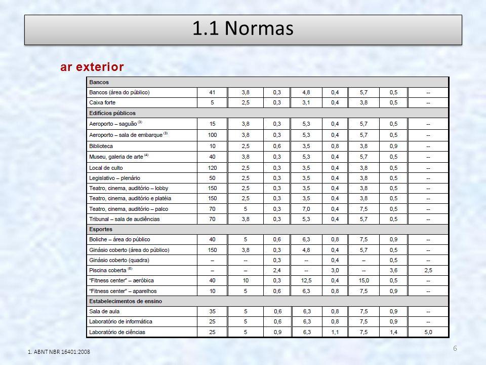 1.1 Normas ar exterior 1. ABNT NBR 16401:2008