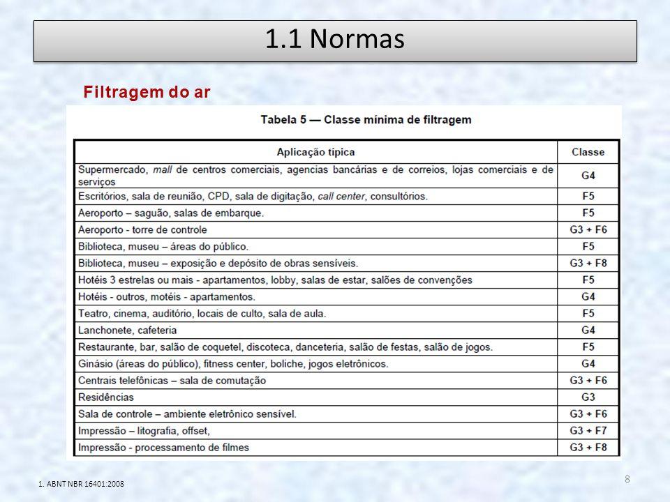 1.1 Normas Filtragem do ar 1. ABNT NBR 16401:2008