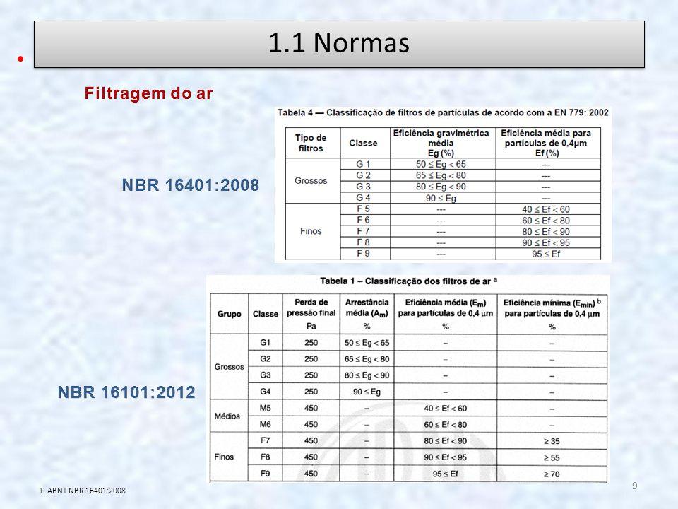1.1 Normas Filtragem do ar NBR 16401:2008 NBR 16101:2012