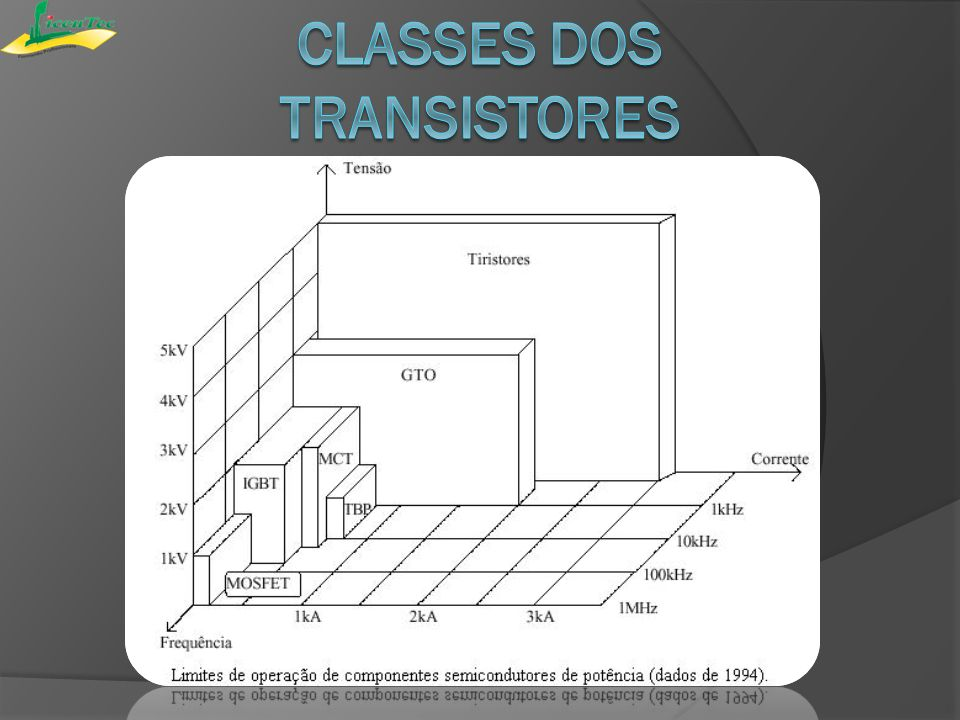 Classes dos transistores