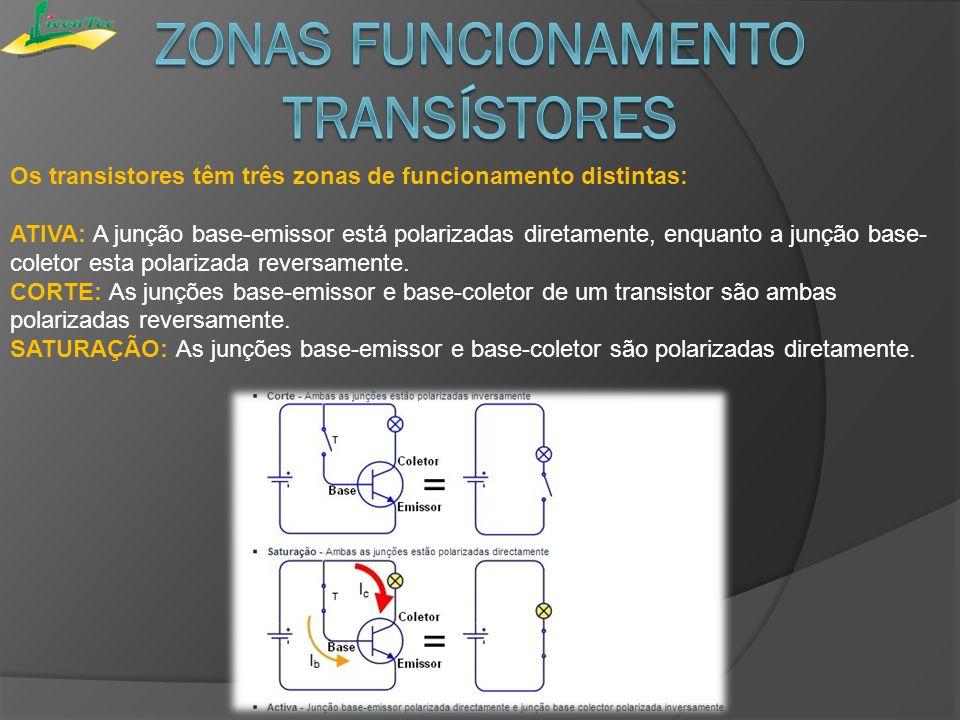 Zonas Funcionamento Transístores