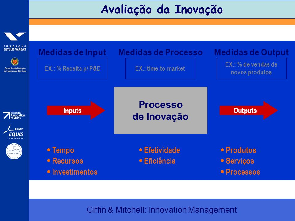 Giffin & Mitchell: Innovation Management