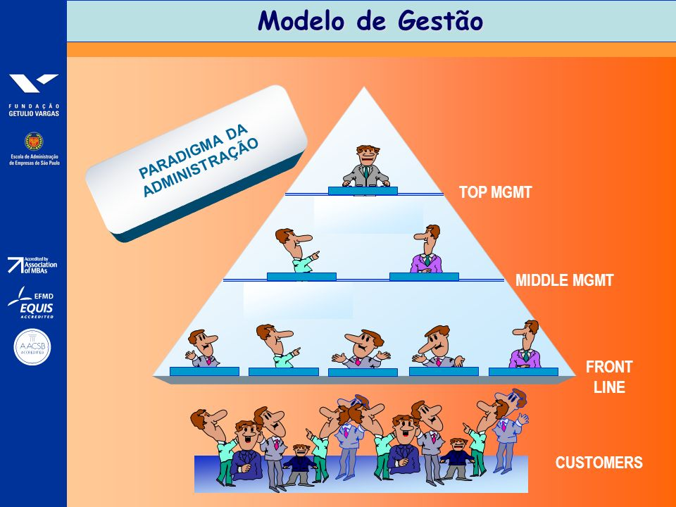 Modelo de Gestão TOP MGMT MIDDLE MGMT FRONT LINE CUSTOMERS