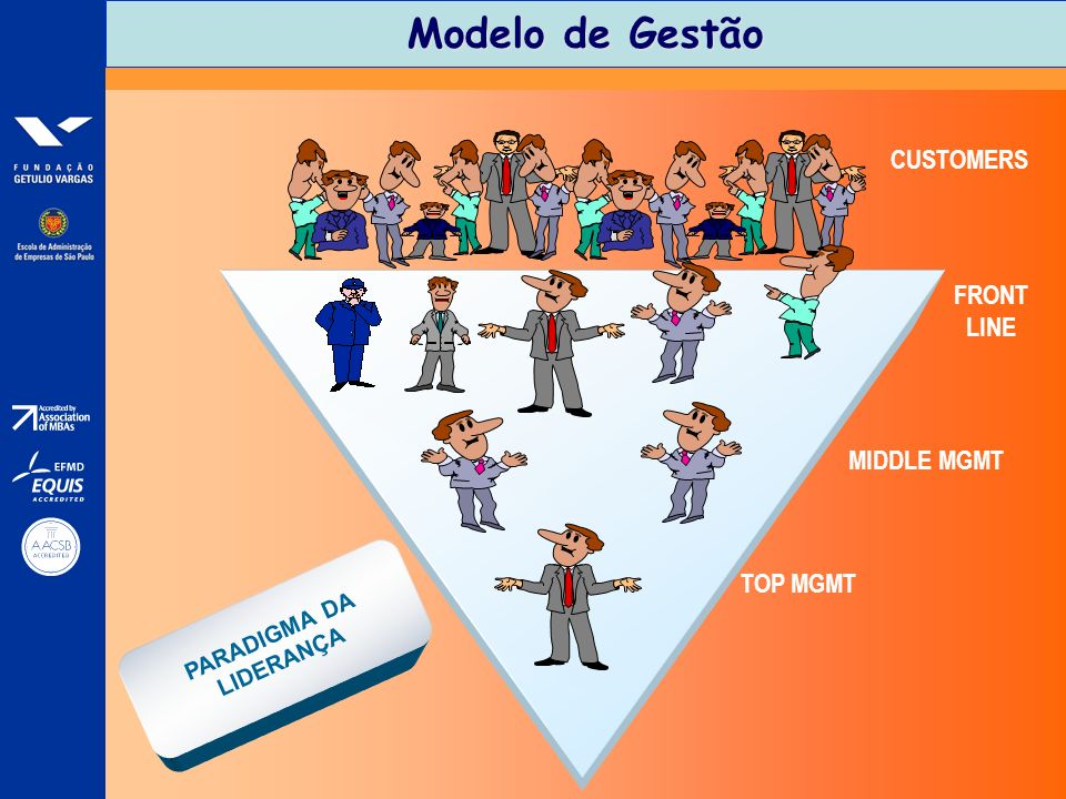 Modelo de Gestão CUSTOMERS FRONT LINE MIDDLE MGMT TOP MGMT