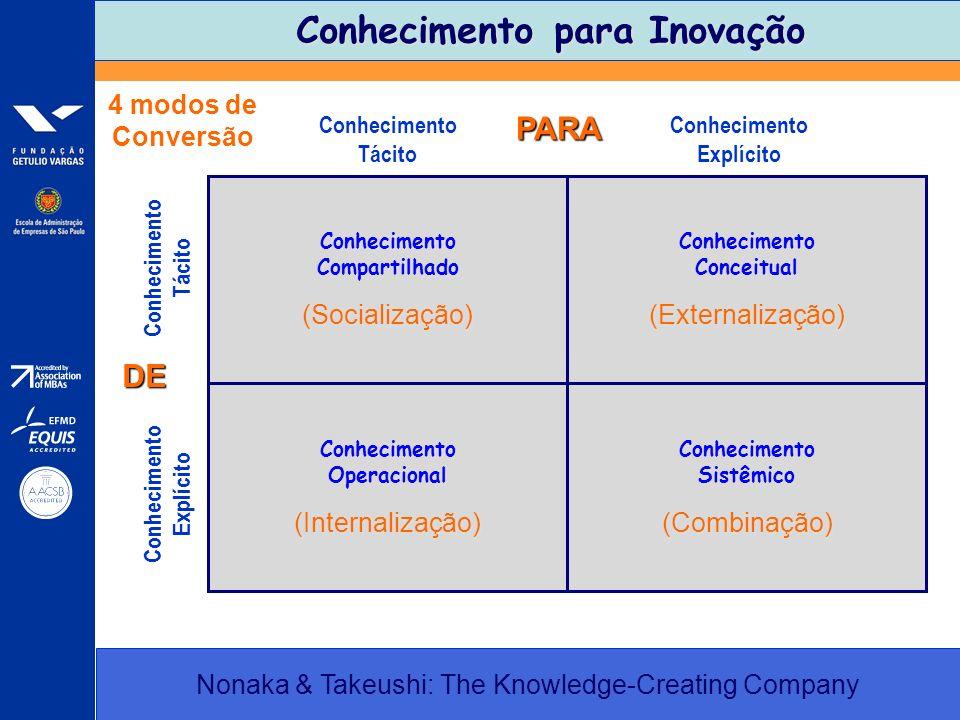 Conhecimento para Inovação