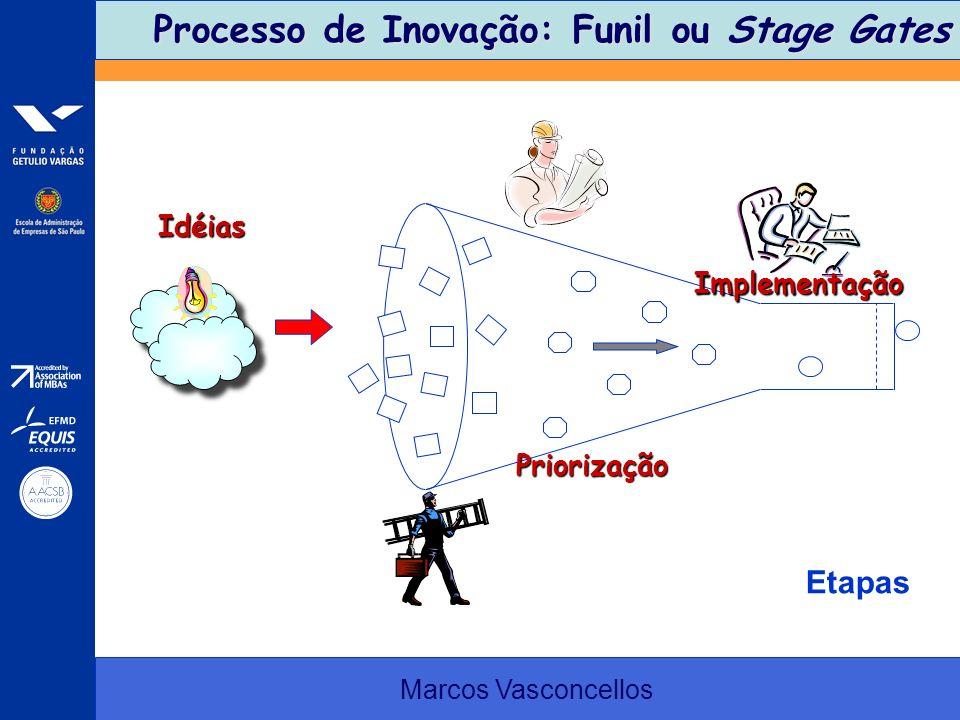 Processo de Inovação: Funil ou Stage Gates