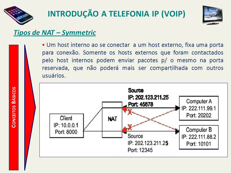Introdução a Telefonia IP (VoIP) Tipos de NAT – Symmetric