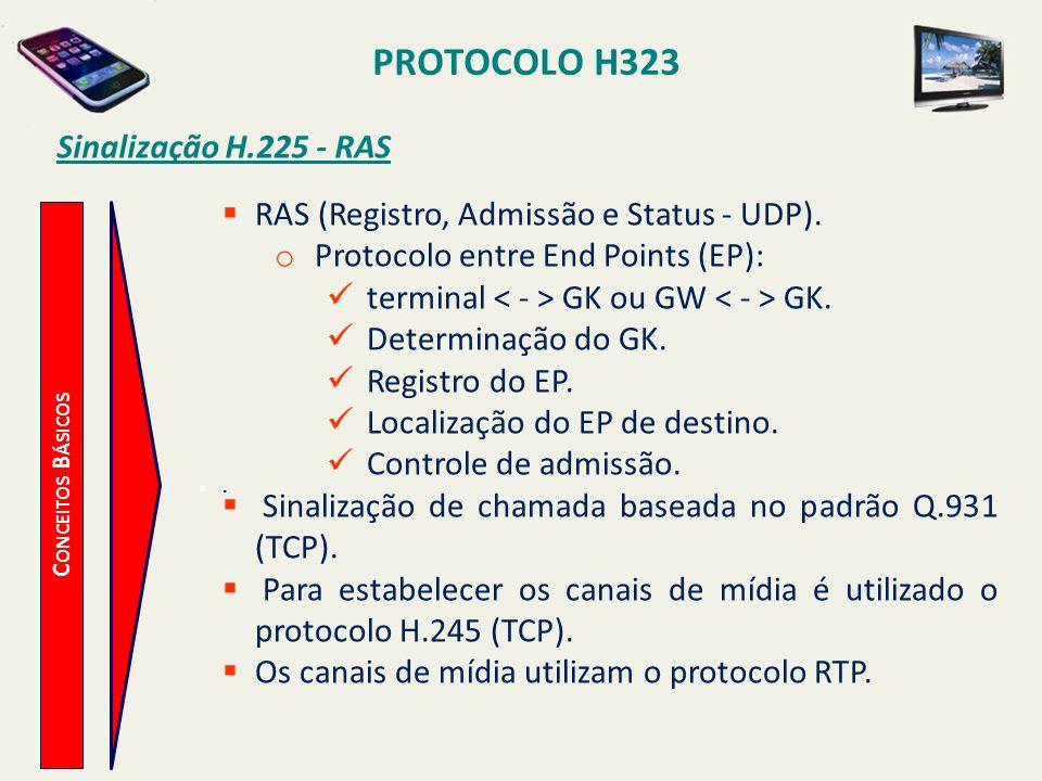 PROTOCOLO H323 Sinalização H.225 - RAS