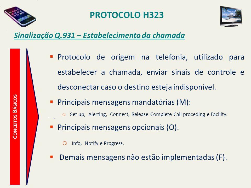 Sinalização Q.931 – Estabelecimento da chamada