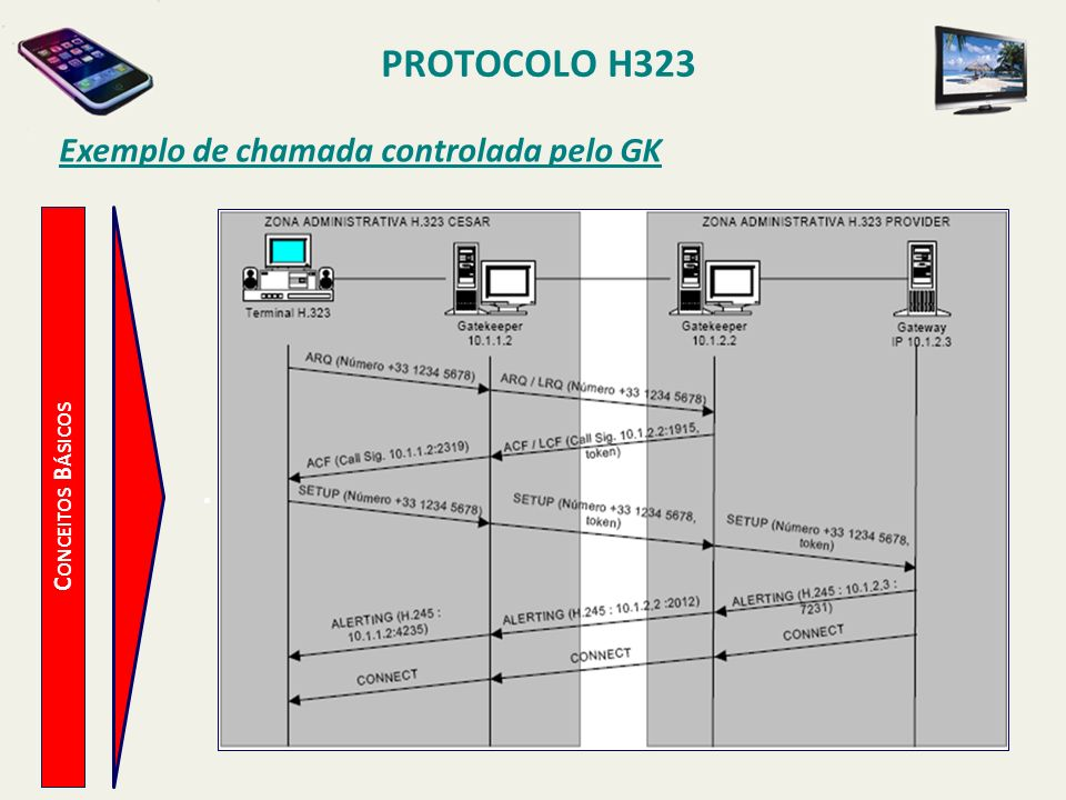 Exemplo de chamada controlada pelo GK
