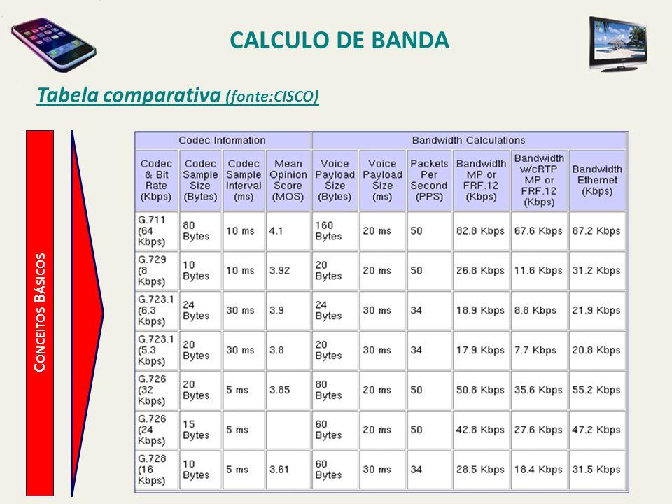 Tabela comparativa (fonte:CISCO)