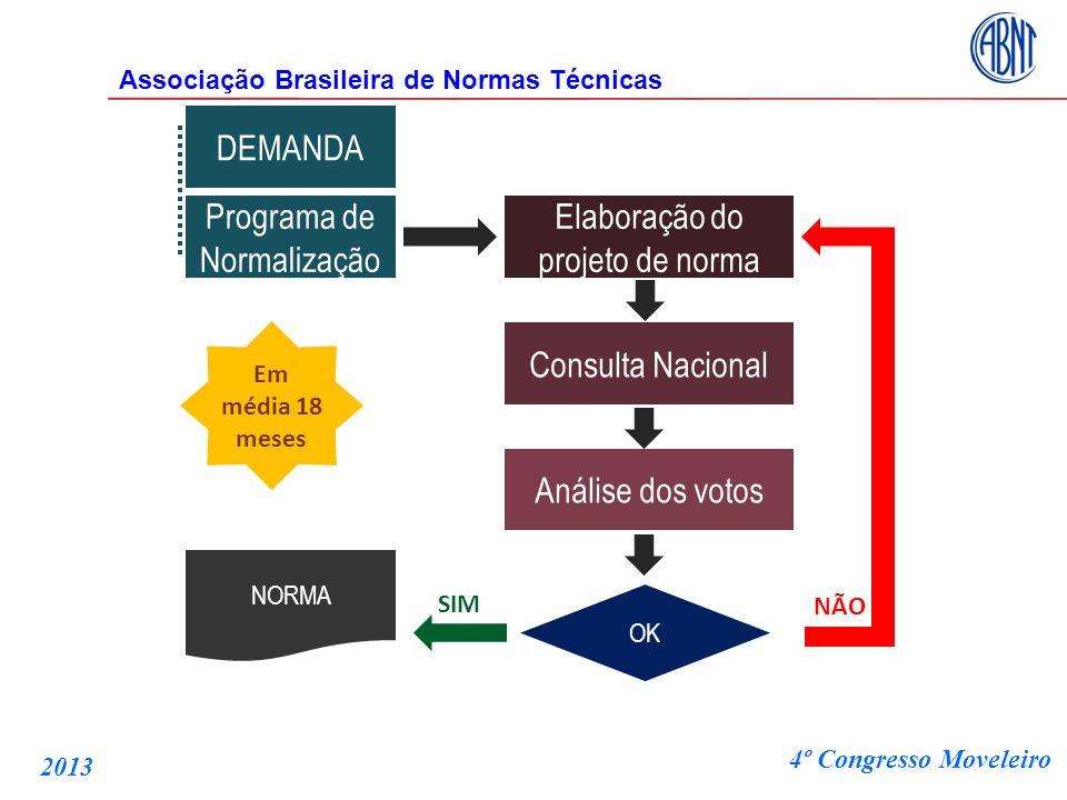 Programa de Normalização Elaboração do projeto de norma