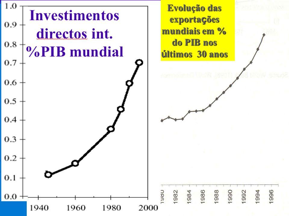 Evolução das exportações mundiais em % do PIB nos últimos 30 anos