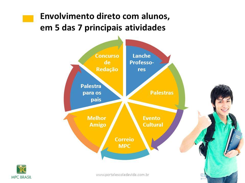 Envolvimento direto com alunos, em 5 das 7 principais atividades