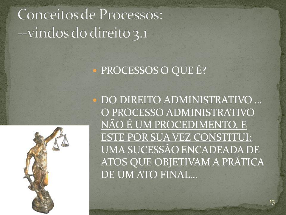 Conceitos de Processos: --vindos do direito 3.1