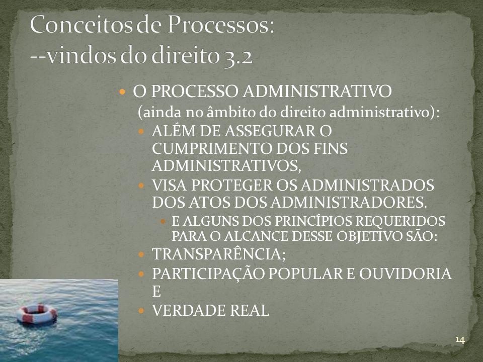 Conceitos de Processos: --vindos do direito 3.2