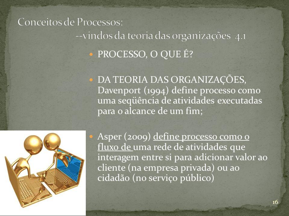 Conceitos de Processos: --vindos da teoria das organizações 4.1
