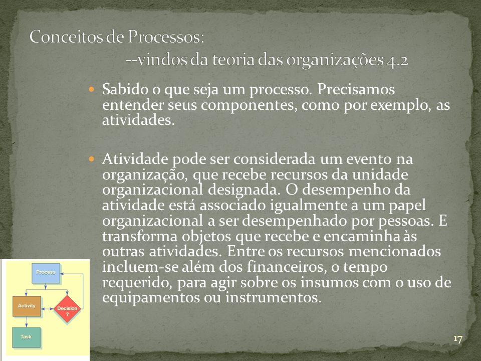 Conceitos de Processos: --vindos da teoria das organizações 4.2
