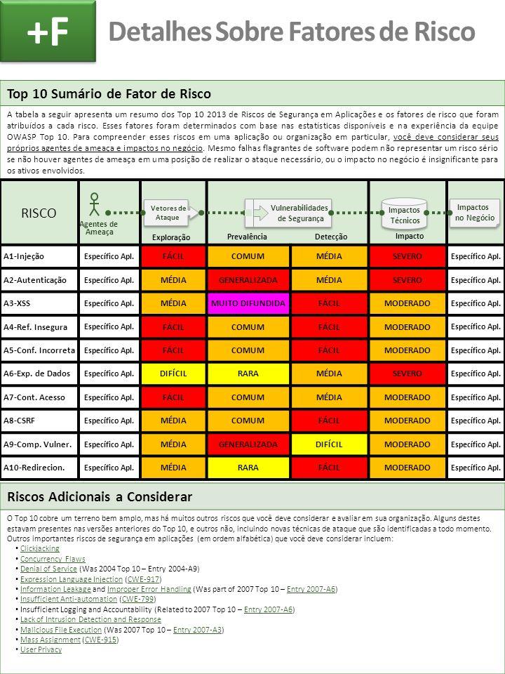 Detalhes Sobre Fatores de Risco