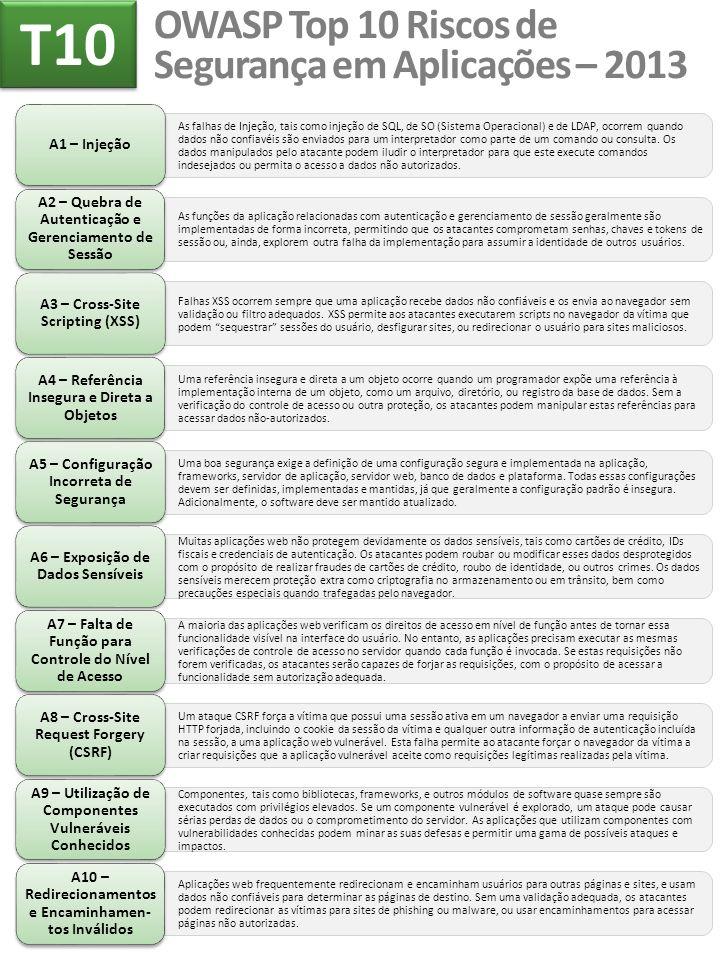 OWASP Top 10 Riscos de Segurança em Aplicações – 2013