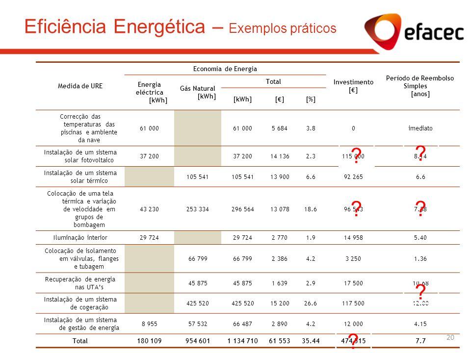 Eficiência Energética – Exemplos práticos Medida de URE