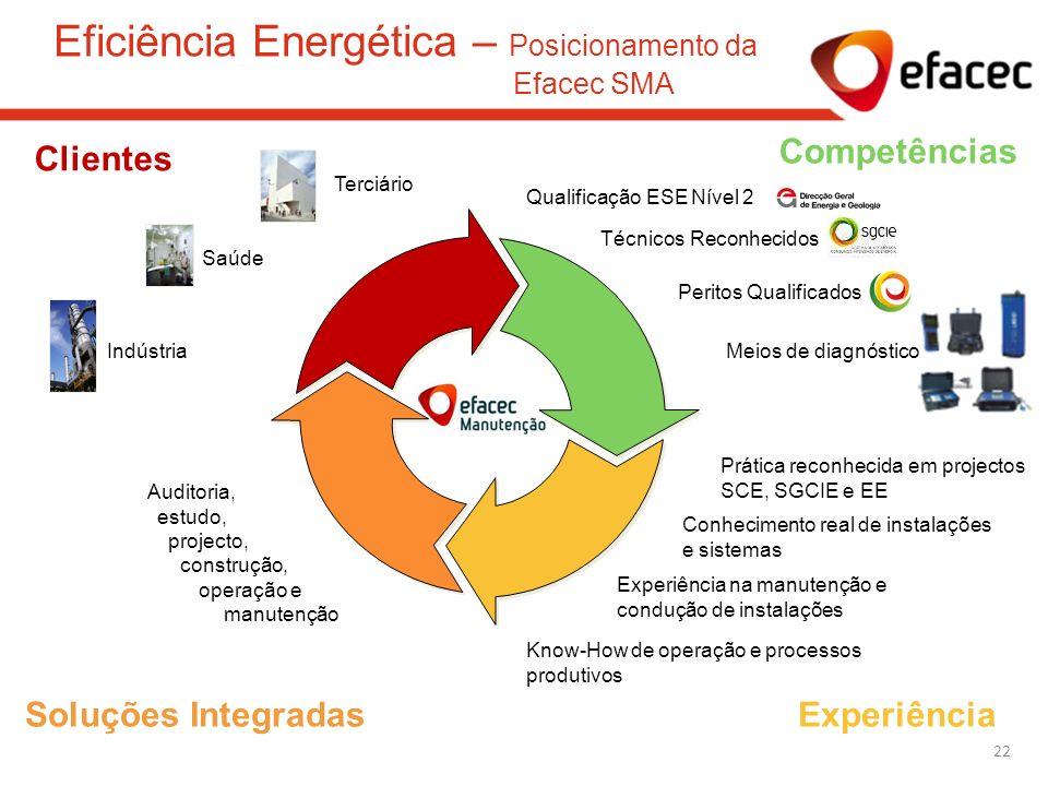 Eficiência Energética – Posicionamento da Efacec SMA