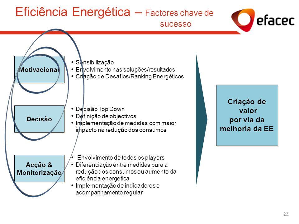 Eficiência Energética – Factores chave de sucesso