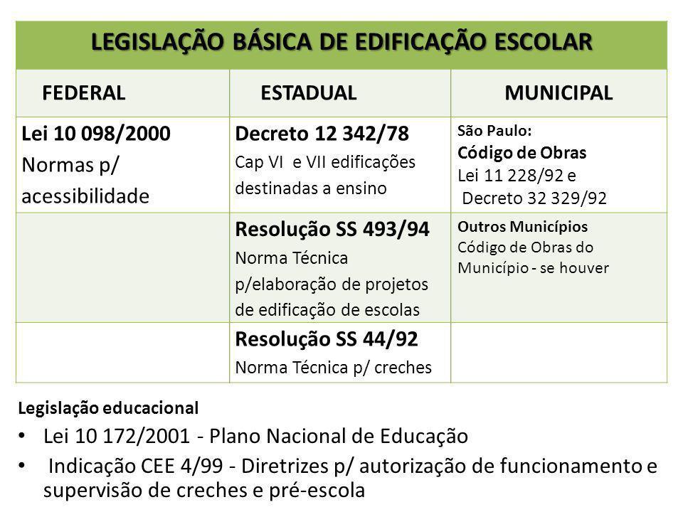 LEGISLAÇÃO BÁSICA DE EDIFICAÇÃO ESCOLAR