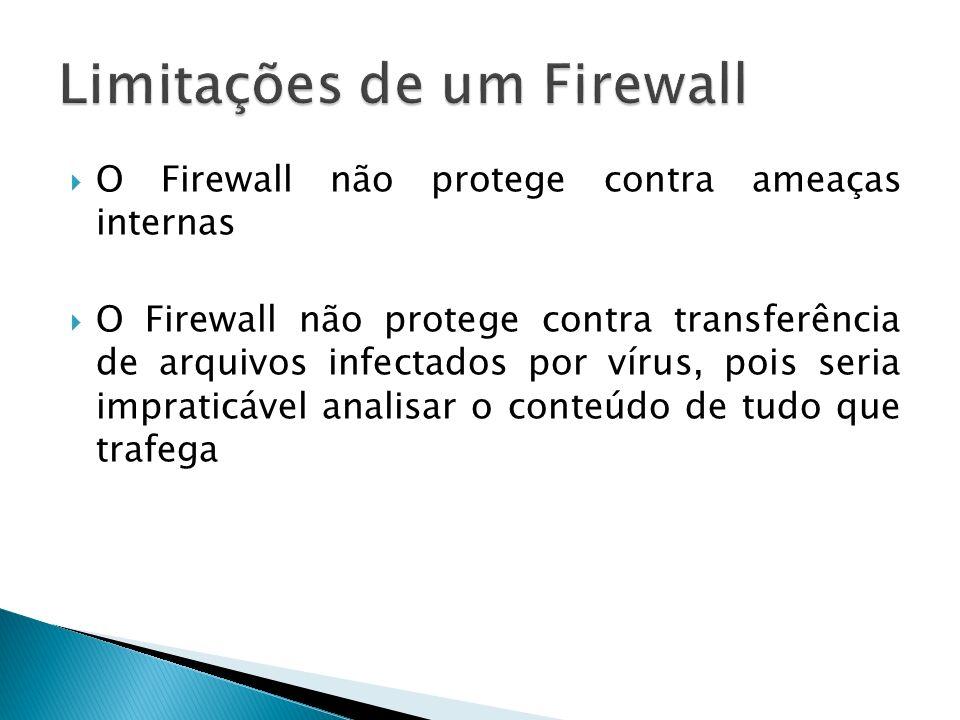 Limitações de um Firewall