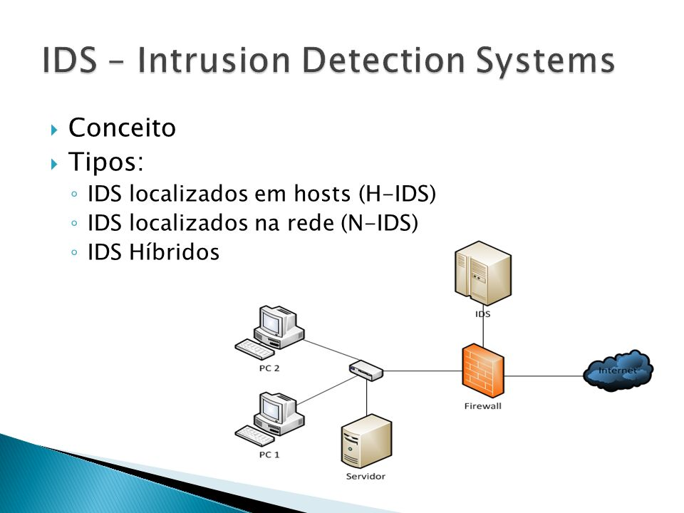 IDS – Intrusion Detection Systems